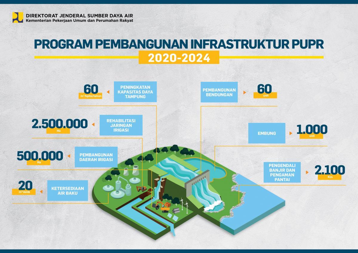 PROGRAM PEMBANGUNAN INFRASTRUKTUR 2020-2024