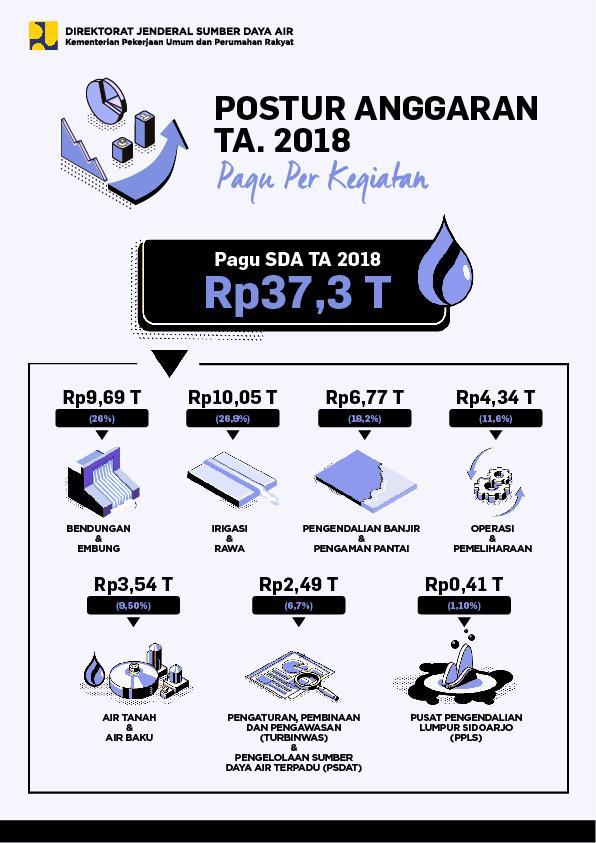 Postur Anggaran Ditjen SDA TA. 2018