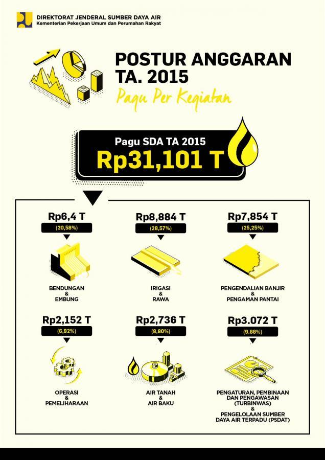 Postur Anggaran Ditjen SDA TA. 2015