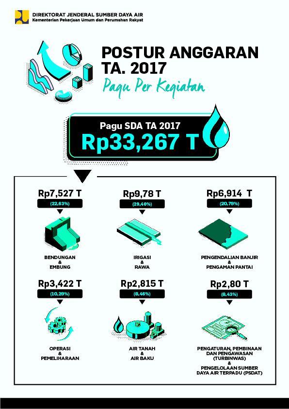 Postur Anggaran Ditjen SDA TA. 2017