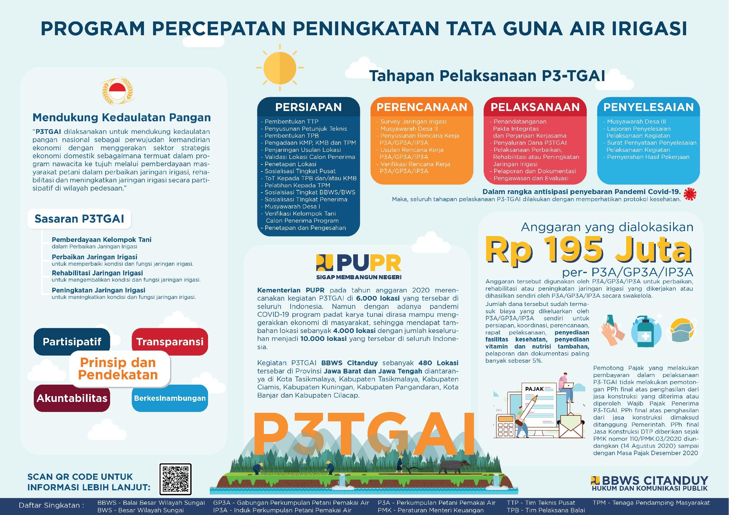 Infografis Program Percepatan Peningkatan Tata Guna Air Irigasi (P3-TGAI)