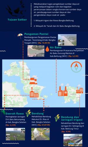 Kinerja Satker PJPA BANGKA BBWS Sumatera 8 Tahun Anggaran 2017