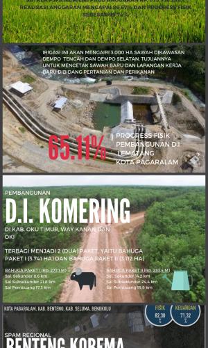 Capaian Satker PJPA BBWS Sumatera 8 Ta. 2017