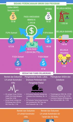 Ringkasan Kinerja SNVT PJPA BBWS Sumatera 8  Tahun Anggaran 2017