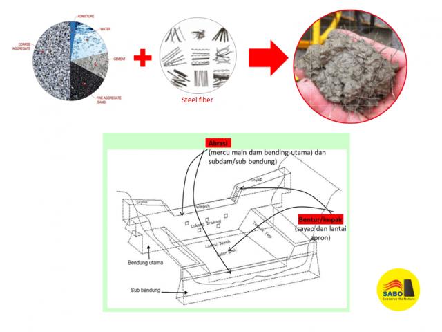 Penerapan Teknologi Beton Serat Baja pada Selimut Sabodam